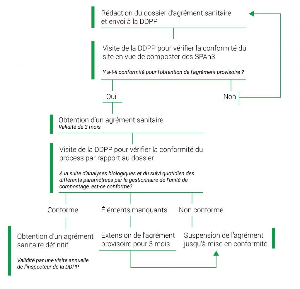 Agrément Sanitaire DDP