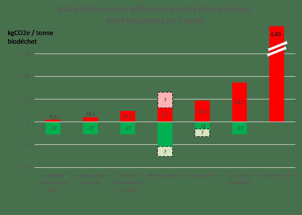 Comparaison avec autres modes de traitement des biodéchets