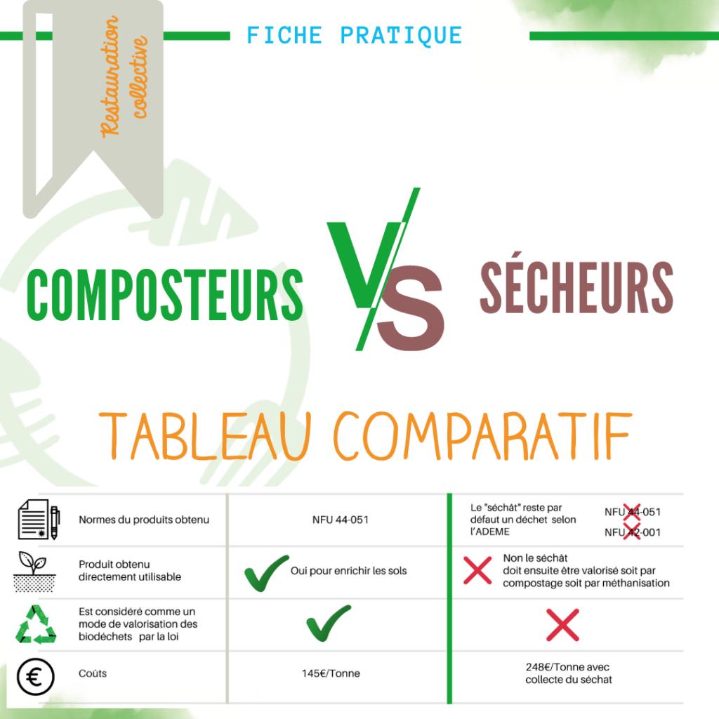 FP -composteur VS secheur web UpCycle