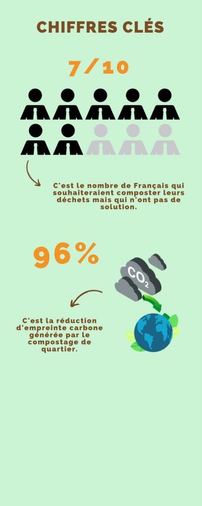 Chiffres clés compostage déchets alimentaires habitants p2