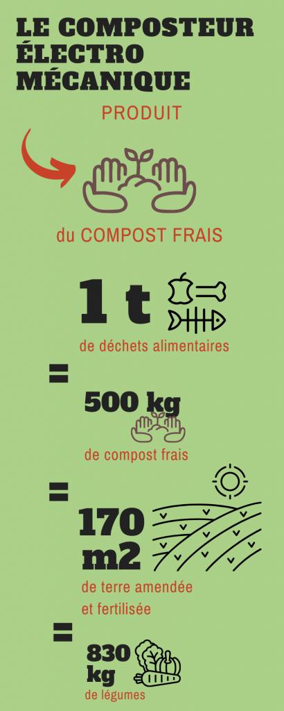 Le compostage electro mécanique produit