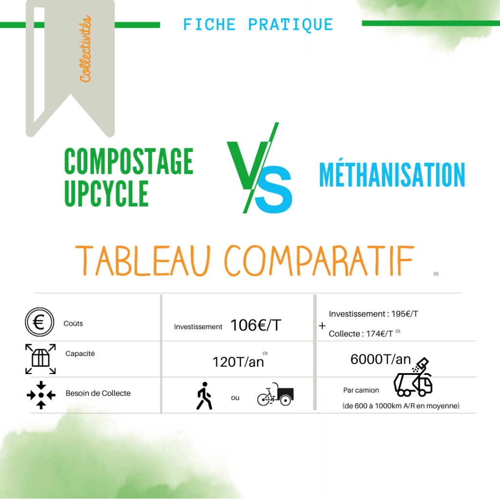 WEB-Compostage VS Methanisation par UpCycle