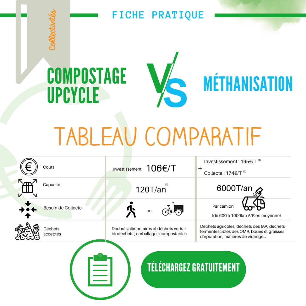 a telecharger-Compostage VS Methanisation par UpCycle