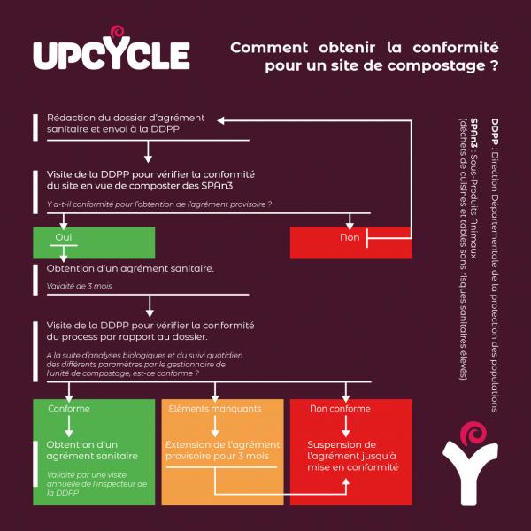COMMENT OBTENIR LA CONFORMITE POUR UN SITE DE COMPOSTAGE - INFOGRAPHIE