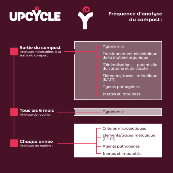 INFOGRAPHIE - FREQUENCE D'ANALYSE DU COMPOST - UPCYCLE_