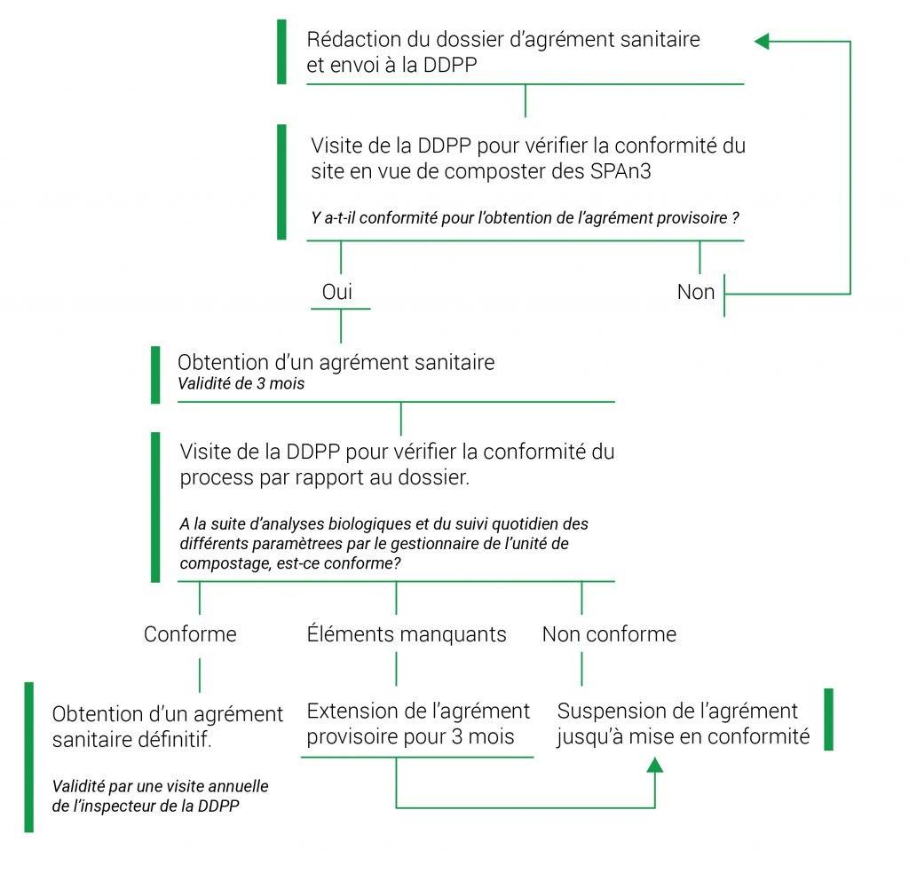 Agrément Sanitaire DDP, compostage, composteur