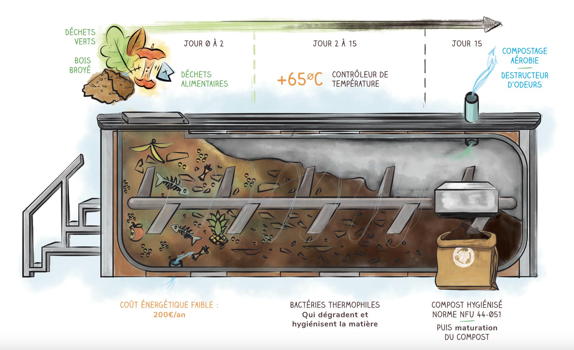Du biodéchet au compost en 15 jours compostage electromecanique UPCYCLE